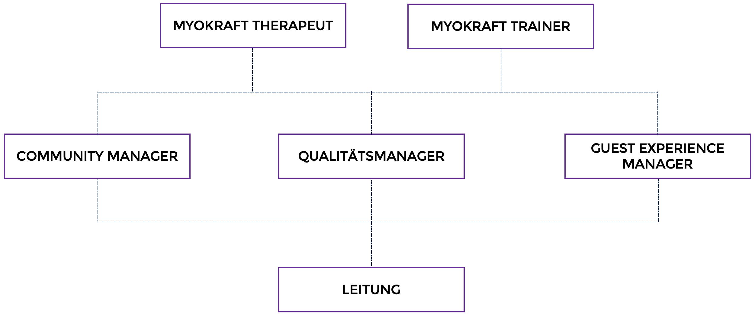 MYOKRAFT Karriere Roadmap